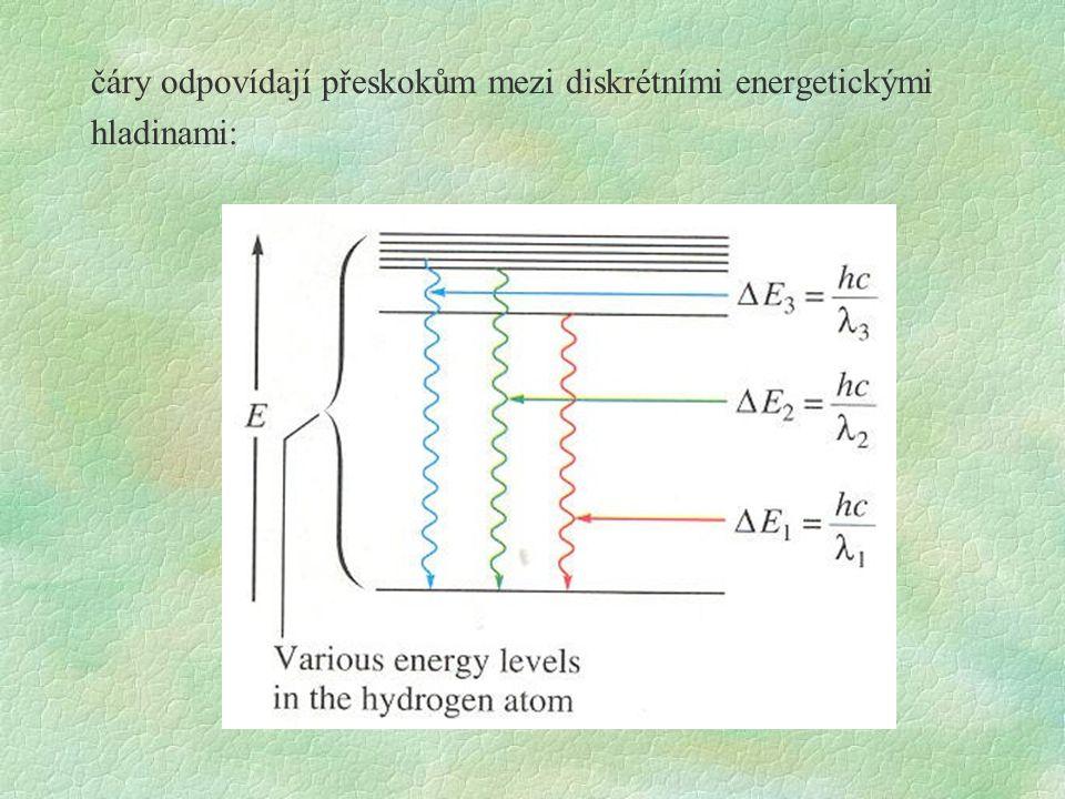 čáry odpovídají přeskokům mezi diskrétními energetickými hladinami: