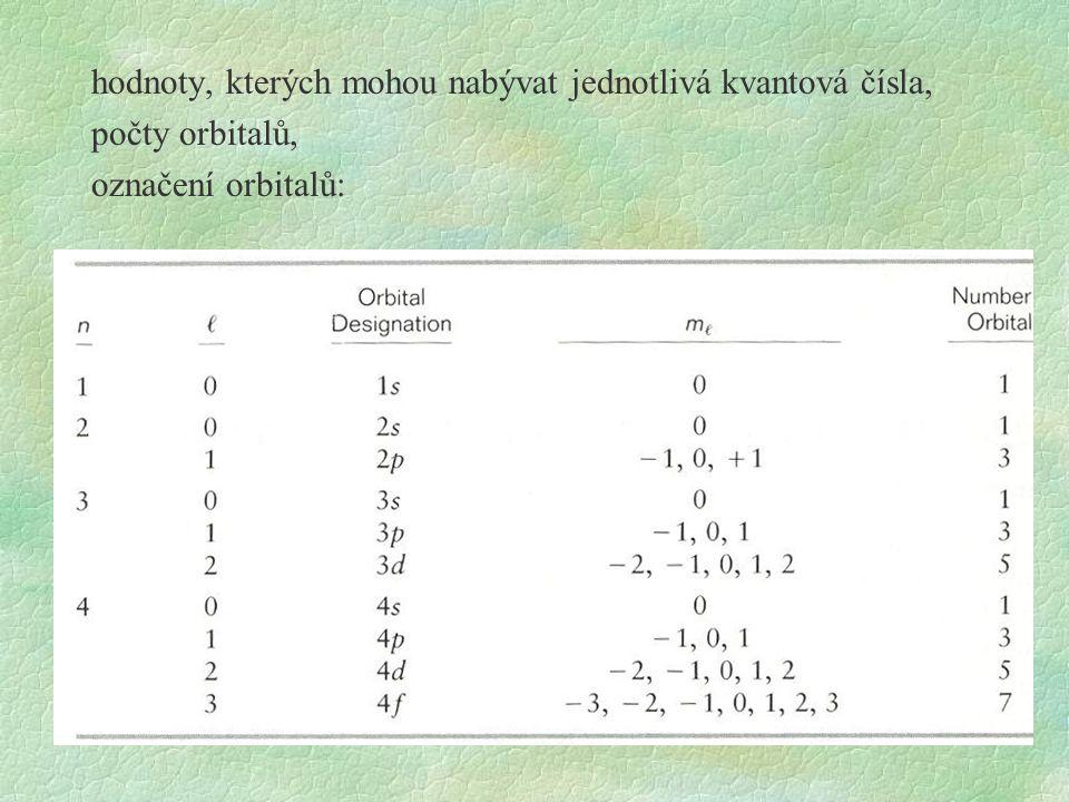 hodnoty, kterých mohou nabývat jednotlivá kvantová čísla, počty orbitalů, označení orbitalů:
