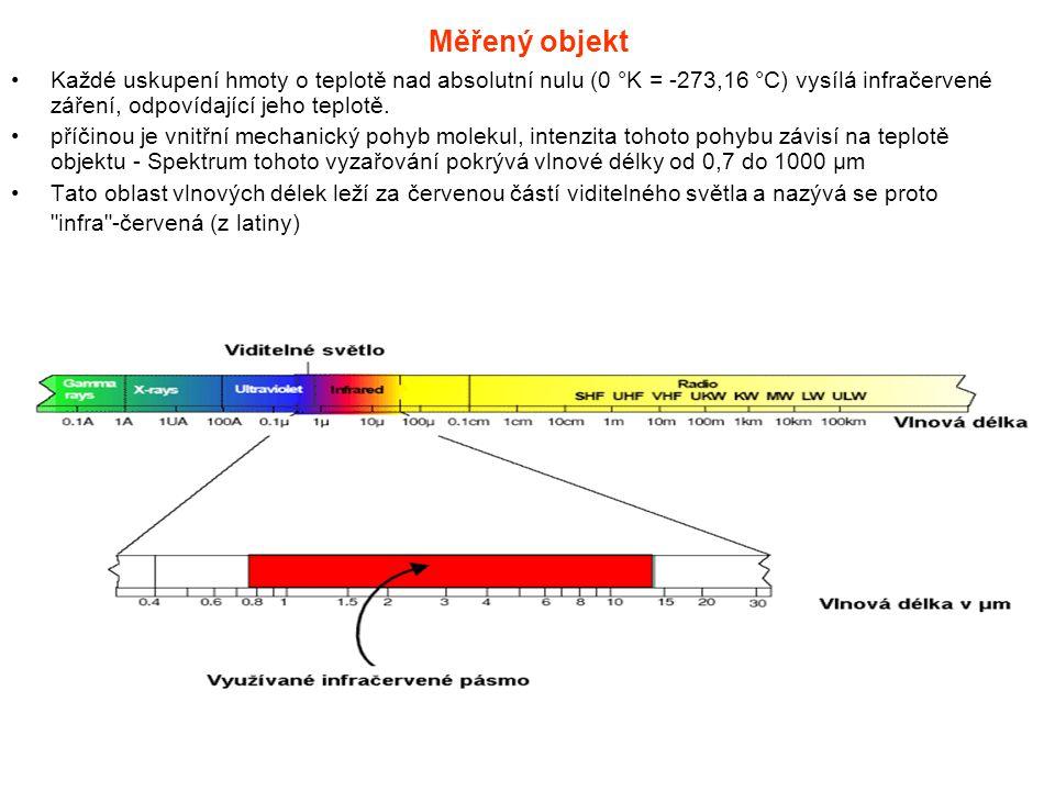 Měřený objekt Každé uskupení hmoty o teplotě nad absolutní nulu (0 °K = -273,16 °C) vysílá infračervené záření, odpovídající jeho teplotě. příčinou je