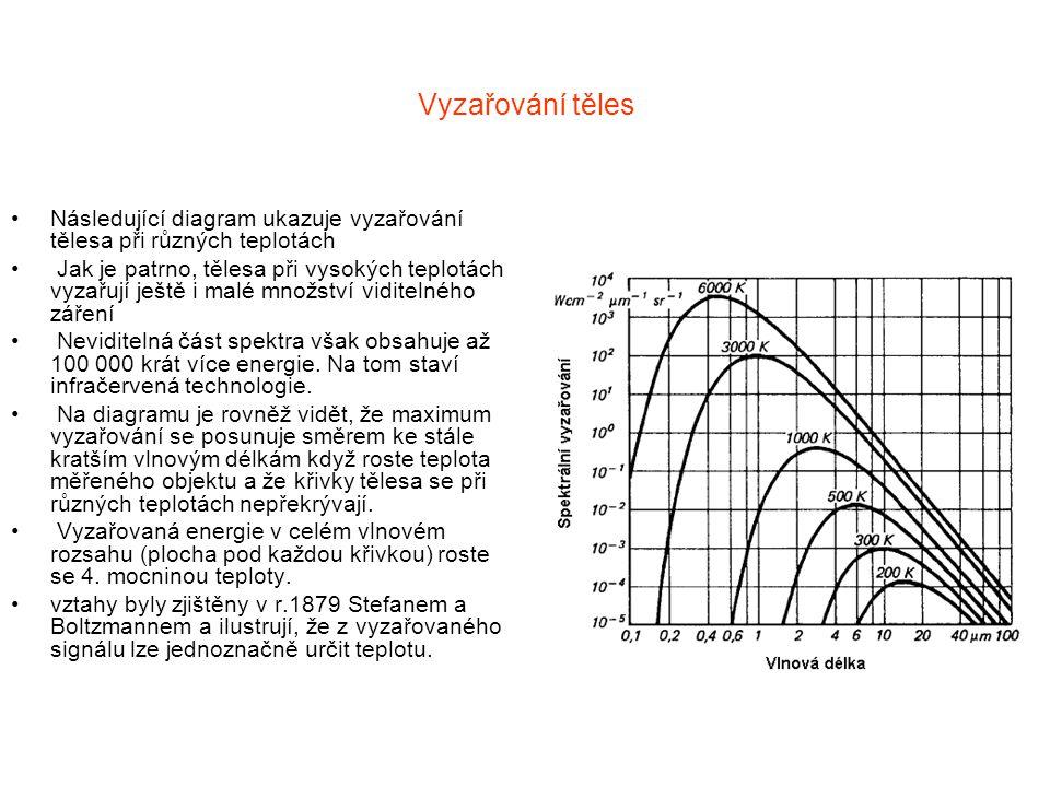 Vyzařování těles Následující diagram ukazuje vyzařování tělesa při různých teplotách Jak je patrno, tělesa při vysokých teplotách vyzařují ještě i mal