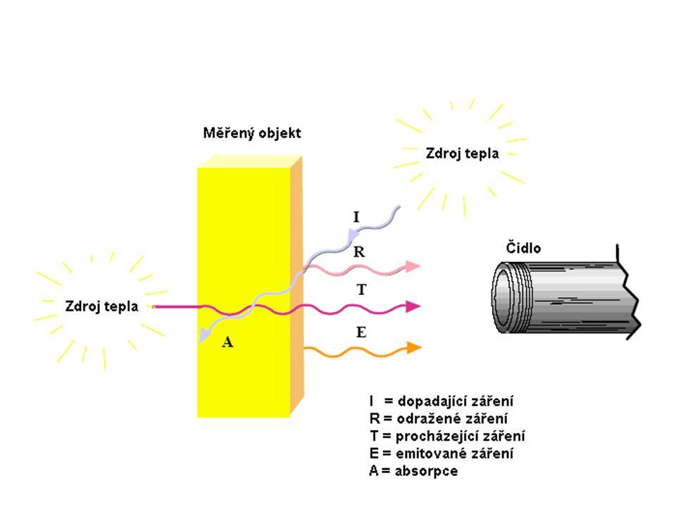 Záření pevných těles Kromě záření emitovaného měřeným objektem čidlo rovněž přijímá odražené záření a může také případně přijímat záření procházející měřeným objektem.