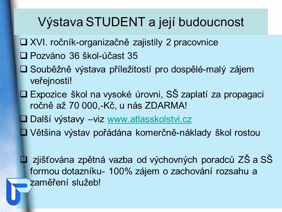 Výstava STUDENT a její budoucnost  XVI.