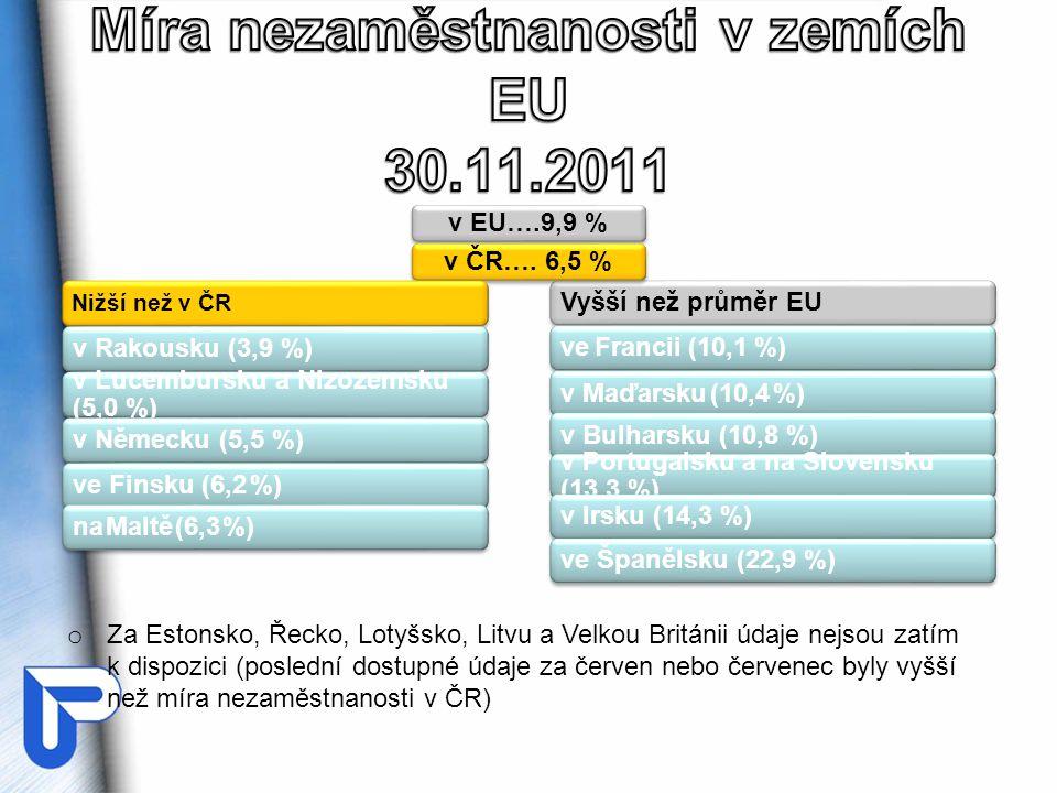 Vyšší než průměr EUve Francii (10,1 %)v Maďarsku (10,4 %)v Bulharsku (10,8 %) v Portugalsku a na Slovensku (13,3 %) v Irsku (14,3 %) ve Španělsku (22,9 %) v EU….9,9 %v ČR….