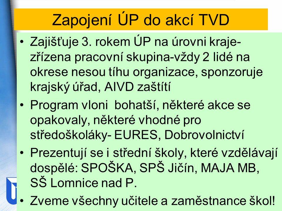 Zapojení ÚP do akcí TVD Zajišťuje 3.