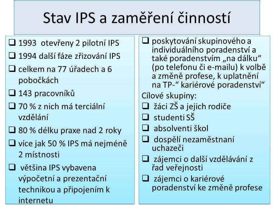"""Stav IPS a zaměření činností  1993 otevřeny 2 pilotní IPS  1994 další fáze zřizování IPS  celkem na 77 úřadech a 6 pobočkách  143 pracovníků  70 % z nich má terciální vzdělání  80 % délku praxe nad 2 roky  více jak 50 % IPS má nejméně 2 místnosti  většina IPS vybavena výpočetní a prezentační technikou a připojením k internetu  1993 otevřeny 2 pilotní IPS  1994 další fáze zřizování IPS  celkem na 77 úřadech a 6 pobočkách  143 pracovníků  70 % z nich má terciální vzdělání  80 % délku praxe nad 2 roky  více jak 50 % IPS má nejméně 2 místnosti  většina IPS vybavena výpočetní a prezentační technikou a připojením k internetu  poskytování skupinového a individuálního poradenství a také poradenstvím """"na dálku (po telefonu či e-mailu) k volbě a změně profese, k uplatnění na TP- kariérové poradenství Cílové skupiny:  žáci ZŠ a jejich rodiče  studenti SŠ  absolventi škol  dospělí nezaměstnaní uchazeči  zájemci o další vzdělávání z řad veřejnosti  zájemci o kariérové poradenství ke změně profese  poskytování skupinového a individuálního poradenství a také poradenstvím """"na dálku (po telefonu či e-mailu) k volbě a změně profese, k uplatnění na TP- kariérové poradenství Cílové skupiny:  žáci ZŠ a jejich rodiče  studenti SŠ  absolventi škol  dospělí nezaměstnaní uchazeči  zájemci o další vzdělávání z řad veřejnosti  zájemci o kariérové poradenství ke změně profese"""