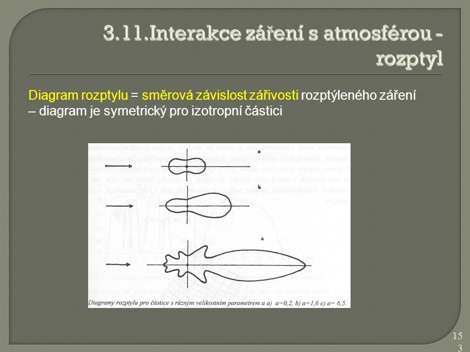Diagram rozptylu = směrová závislost zářivosti rozptýleného záření – diagram je symetrický pro izotropní částici 153