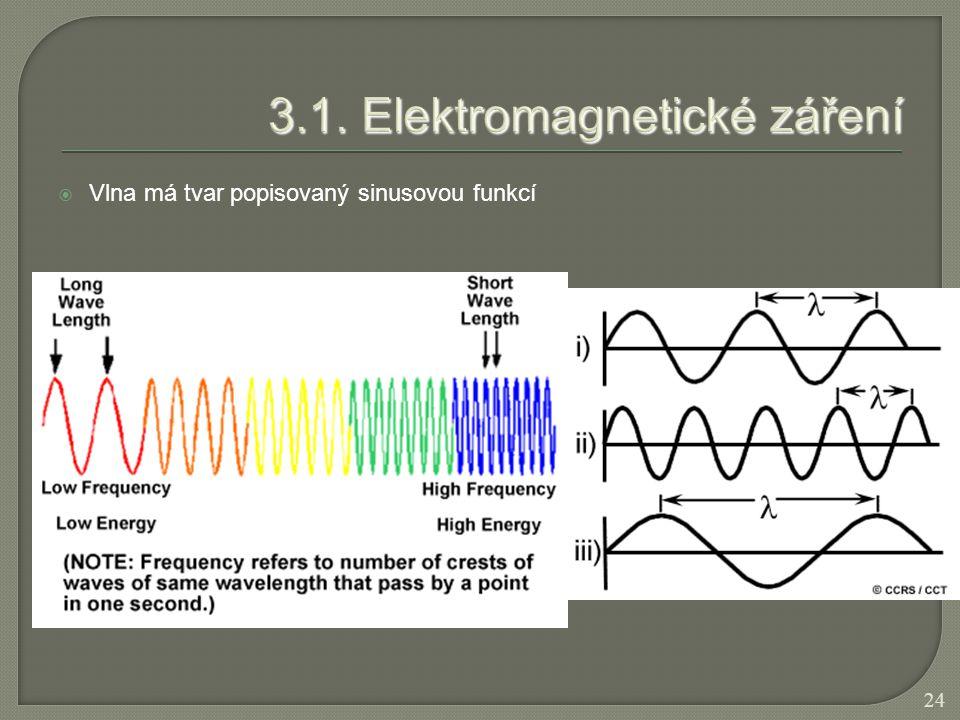  Vlna má tvar popisovaný sinusovou funkcí 24