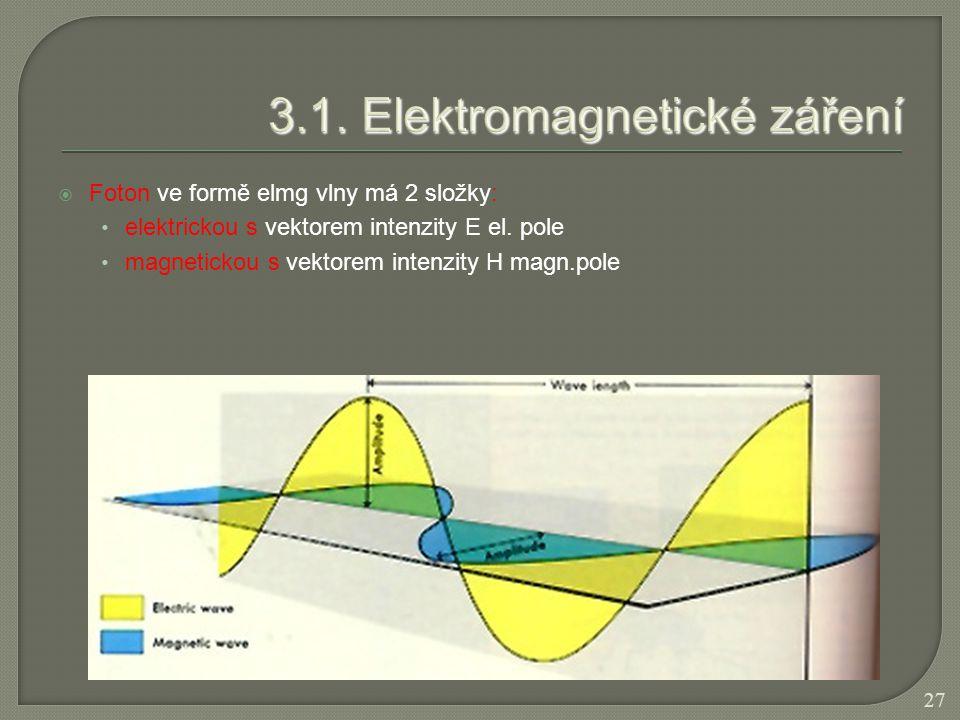  Foton ve formě elmg vlny má 2 složky: elektrickou s vektorem intenzity E el. pole magnetickou s vektorem intenzity H magn.pole 27