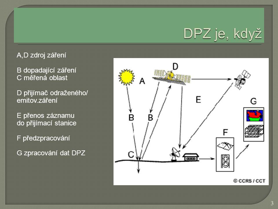 A,D zdroj záření B dopadající záření C měřená oblast D přijímač odraženého/ emitov.záření E přenos záznamu do přijímací stanice F předzpracování G zpr