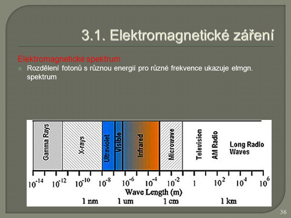 Elektromagnetické spektrum  Rozdělení fotonů s různou energií pro různé frekvence ukazuje elmgn. spektrum 36
