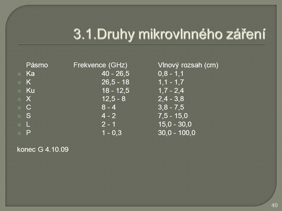 PásmoFrekvence (GHz)Vlnový rozsah (cm)  Ka40 - 26,50,8 - 1,1  K26,5 - 181,1 - 1,7  Ku18 - 12,51,7 - 2,4  X12,5 - 82,4 - 3,8  C8 - 43,8 - 7,5  S4