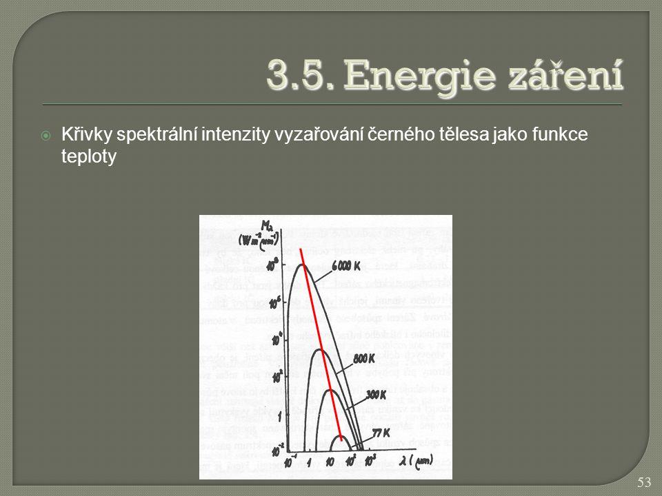  Křivky spektrální intenzity vyzařování černého tělesa jako funkce teploty 53