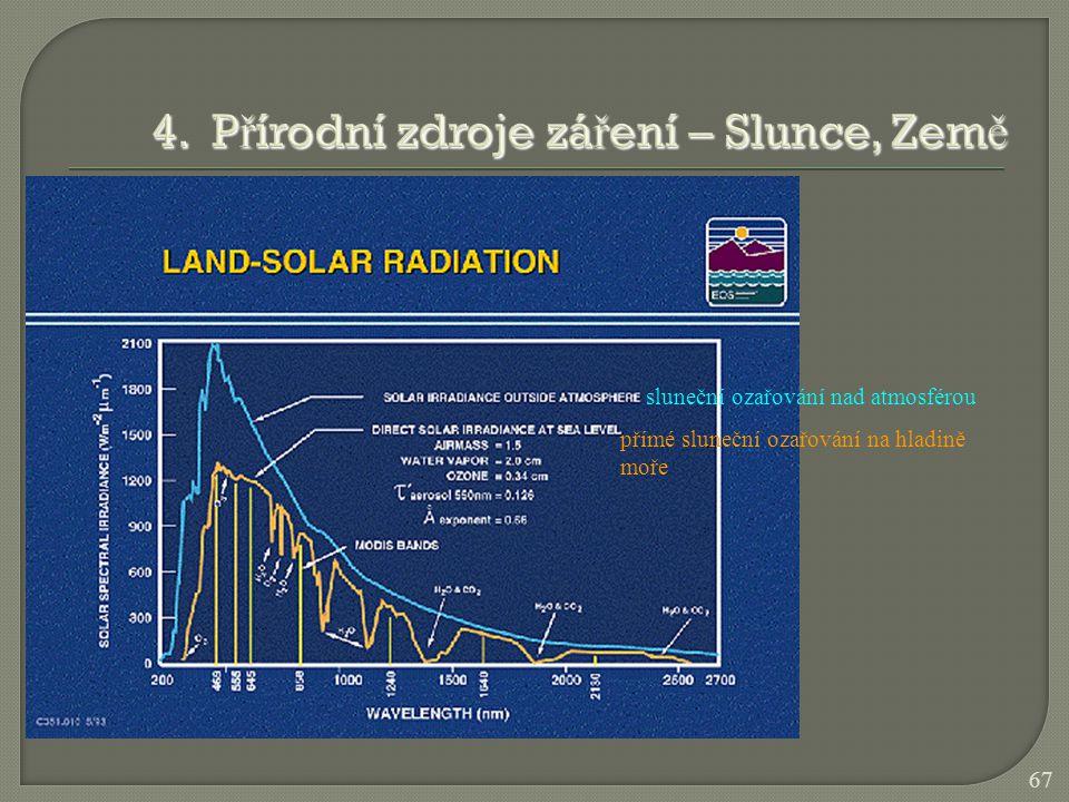 67 sluneční ozařování nad atmosférou přímé sluneční ozařování na hladině moře