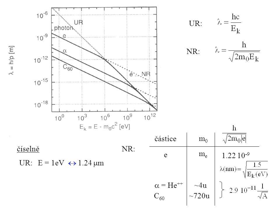 UR: NR: číselně UR: E = 1eV  1.24  m NR: částice e m0m0 meme 1.22 10 -9  = He ++ ~4u C 60 ~720u