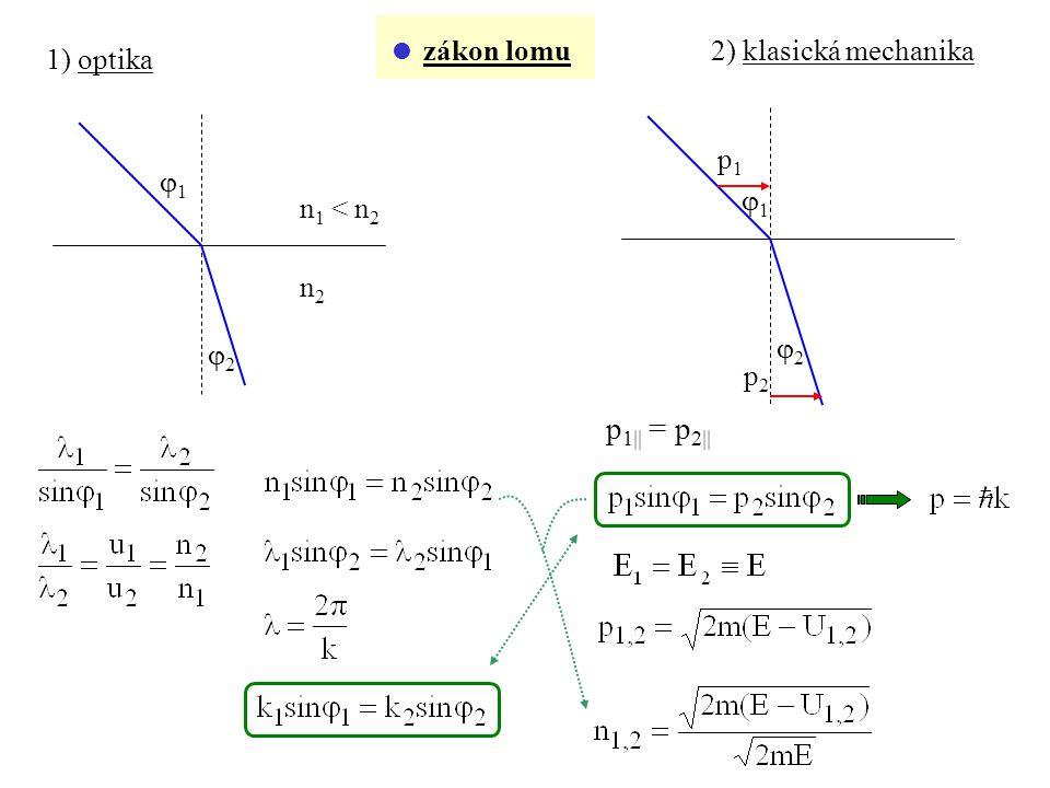  zákon lomu 1) optika n 1 < n 2 n2n2 11 22 2) klasická mechanika p 1  = p 2  11 22 p1p1 p2p2