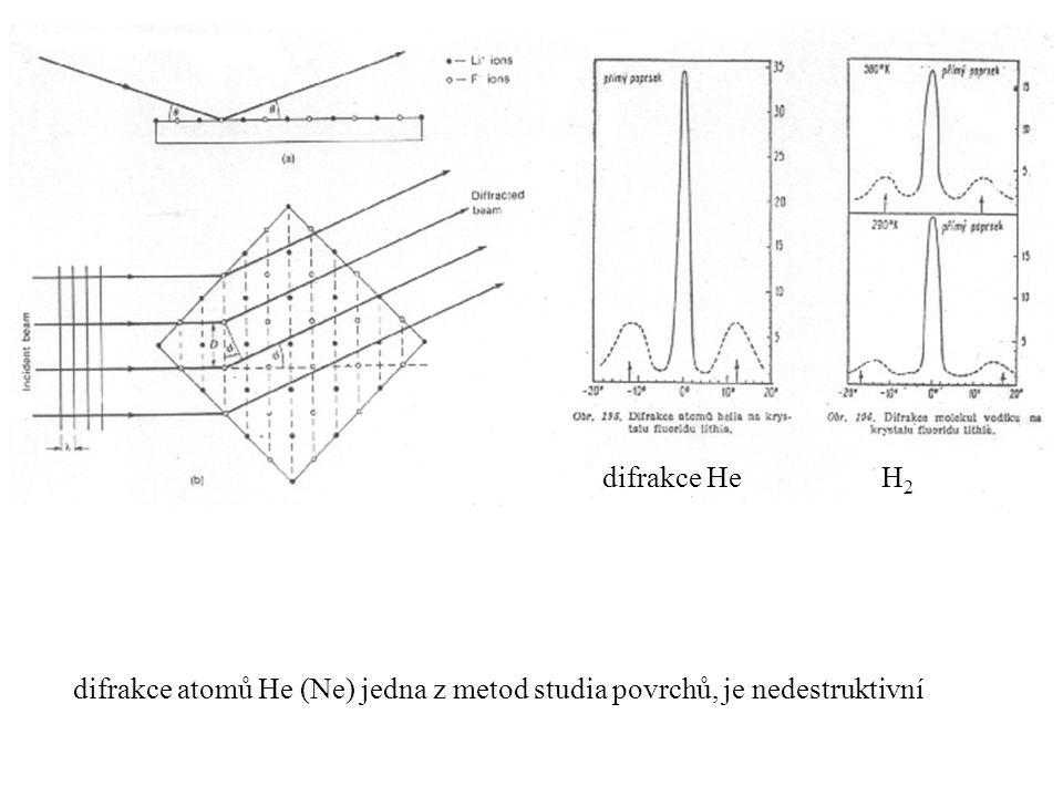 difrakce atomů He (Ne) jedna z metod studia povrchů, je nedestruktivní difrakce He H 2
