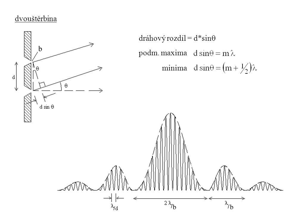 dvouštěrbina dráhový rozdíl = d*sin  podm. maxima minima