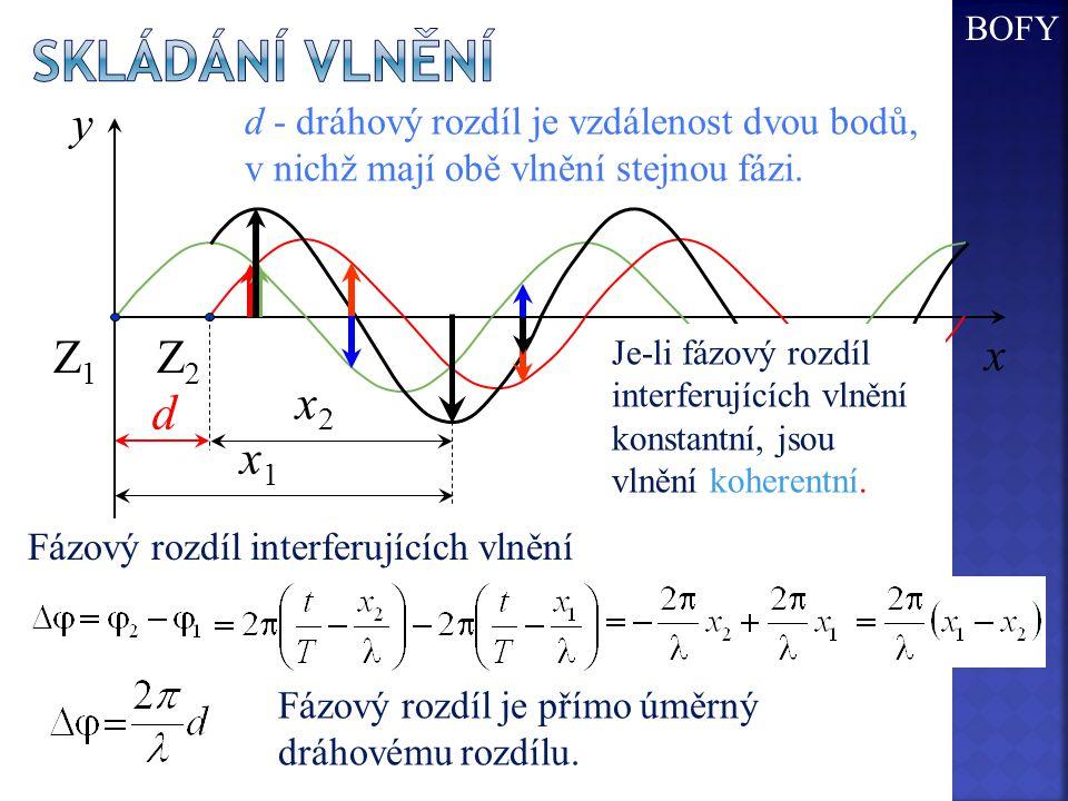 x y Z2Z2 Z1Z1 Fázový rozdíl interferujících vlnění x1x1 x2x2 d d - dráhový rozdíl je vzdálenost dvou bodů, v nichž mají obě vlnění stejnou fázi. Fázov