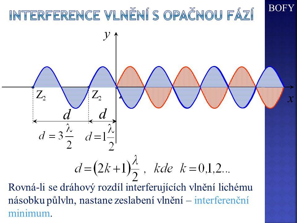 Z2Z2 Z1Z1 d x y Z2Z2 d Rovná-li se dráhový rozdíl interferujících vlnění lichému násobku půlvln, nastane zeslabení vlnění – interferenční minimum. BOF