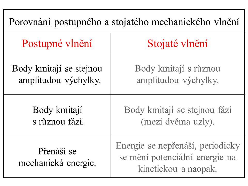 Porovnání postupného a stojatého mechanického vlnění Postupné vlněníStojaté vlnění Body kmitají se stejnou amplitudou výchylky. Body kmitají s různou