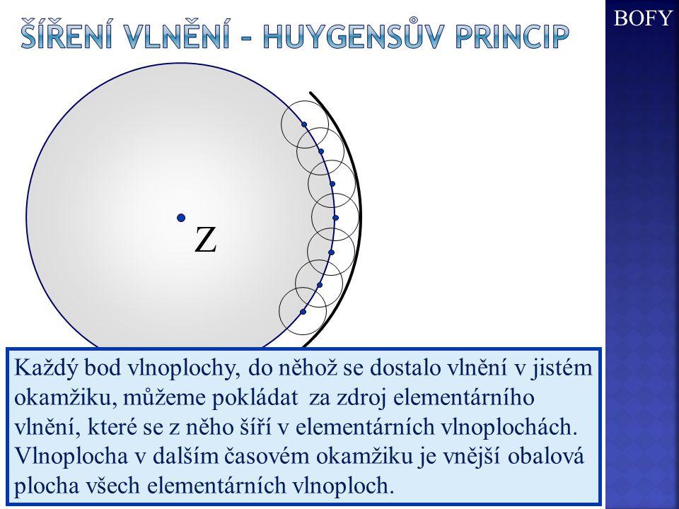 Z Každý bod vlnoplochy, do něhož se dostalo vlnění v jistém okamžiku, můžeme pokládat za zdroj elementárního vlnění, které se z něho šíří v elementárních vlnoplochách.