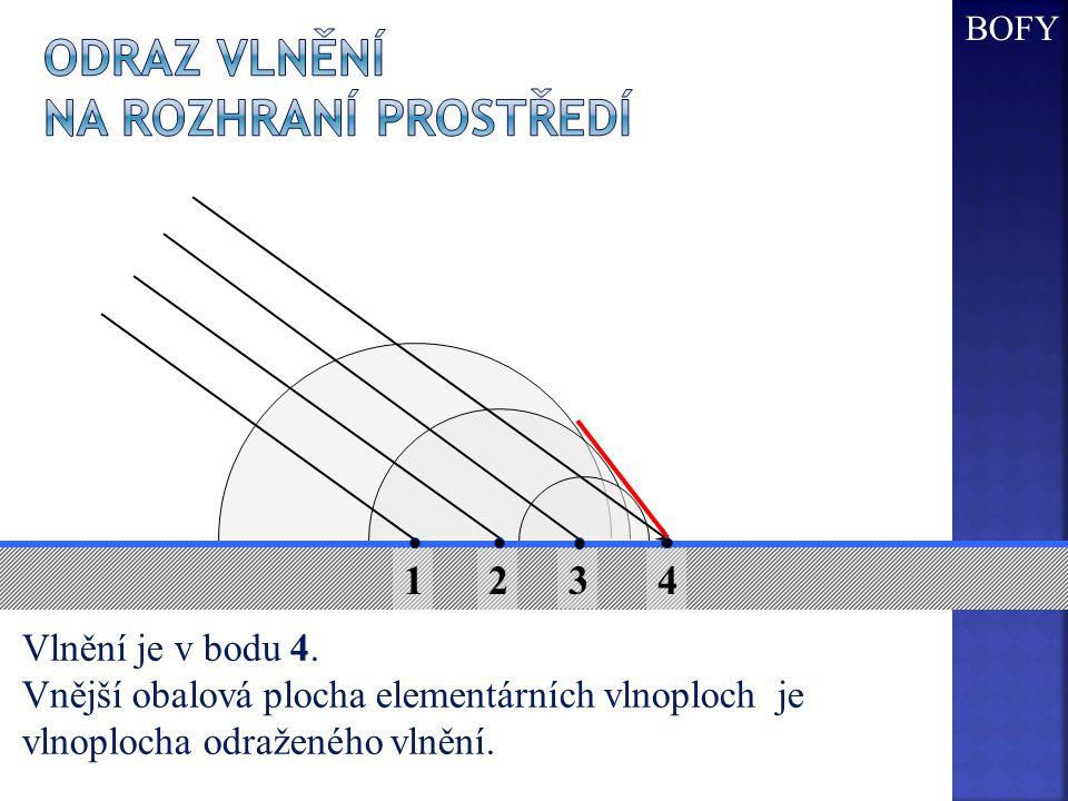1 2 3 Vlnění je v bodu 4. Vnější obalová plocha elementárních vlnoploch je vlnoplocha odraženého vlnění. 4 BOFY
