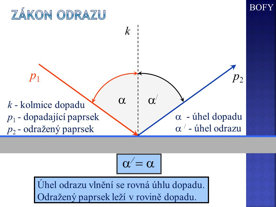  k k - kolmice dopadu p 1 - dopadající paprsek p 2 - odražený paprsek p1 p1 p2 p2  - úhel dopadu    - úhel odrazu  Úhel odrazu vlnění se rovná úhlu dopadu.