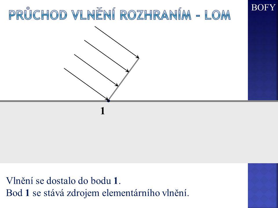 1 Vlnění se dostalo do bodu 1. Bod 1 se stává zdrojem elementárního vlnění. BOFY