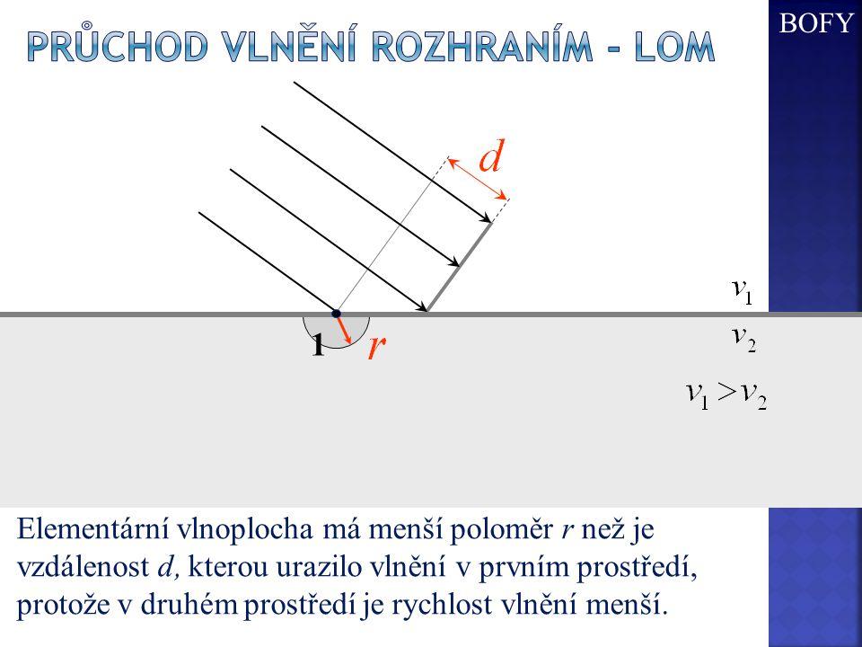 Elementární vlnoplocha má menší poloměr r než je vzdálenost d, kterou urazilo vlnění v prvním prostředí, protože v druhém prostředí je rychlost vlnění menší.