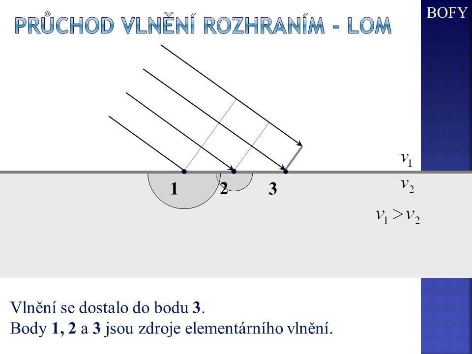 Vlnění se dostalo do bodu 3. Body 1, 2 a 3 jsou zdroje elementárního vlnění. 123 BOFY