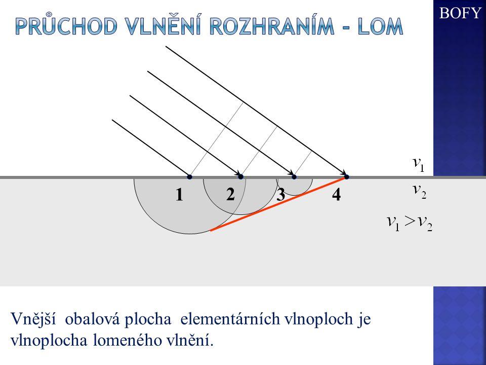 1234 Vnější obalová plocha elementárních vlnoploch je vlnoplocha lomeného vlnění. BOFY