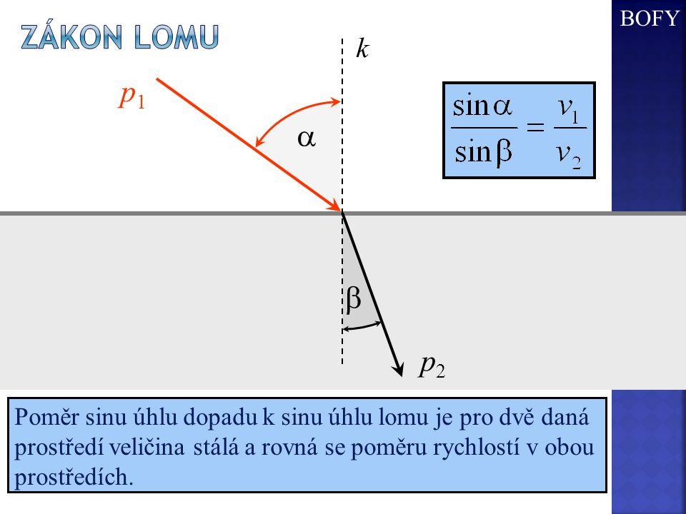  k p1 p1 p2 p2  Poměr sinu úhlu dopadu k sinu úhlu lomu je pro dvě daná prostředí veličina stálá a rovná se poměru rychlostí v obou prostředích.