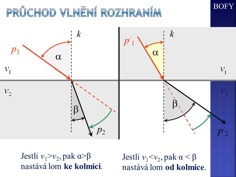  p1 p1 p2 p2  Jestli v 1 >v 2, pak α>β nastává lom ke kolmici. p/1 p/1  p/2 p/2 k  k Jestli v 1 <v 2, pak α < β nastává lom od kolmice. BOFY