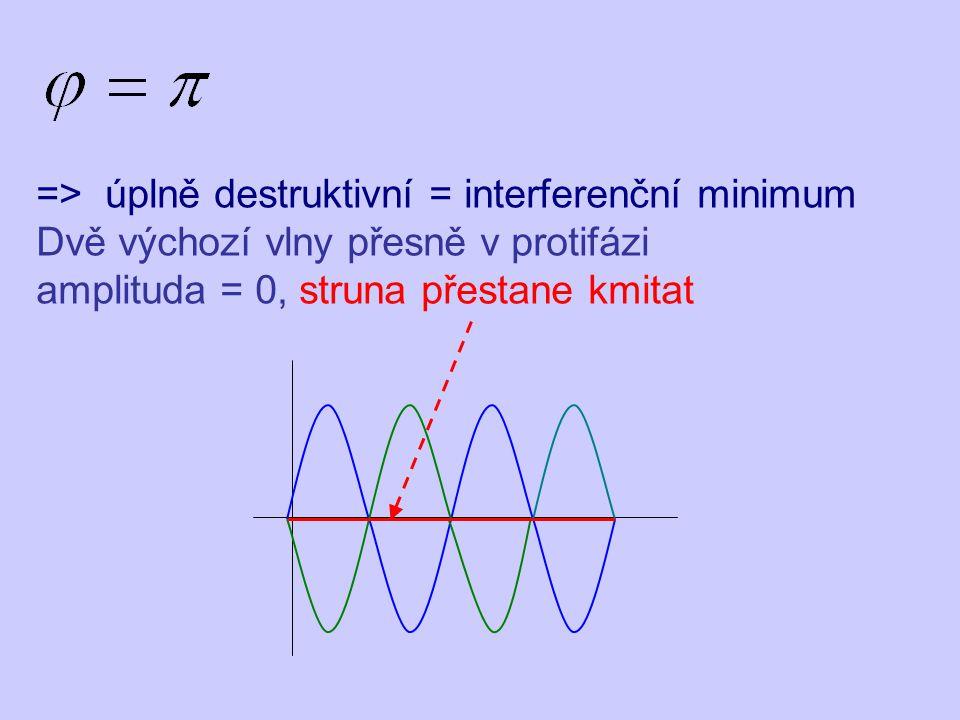 => úplně destruktivní = interferenční minimum Dvě výchozí vlny přesně v protifázi amplituda = 0, struna přestane kmitat