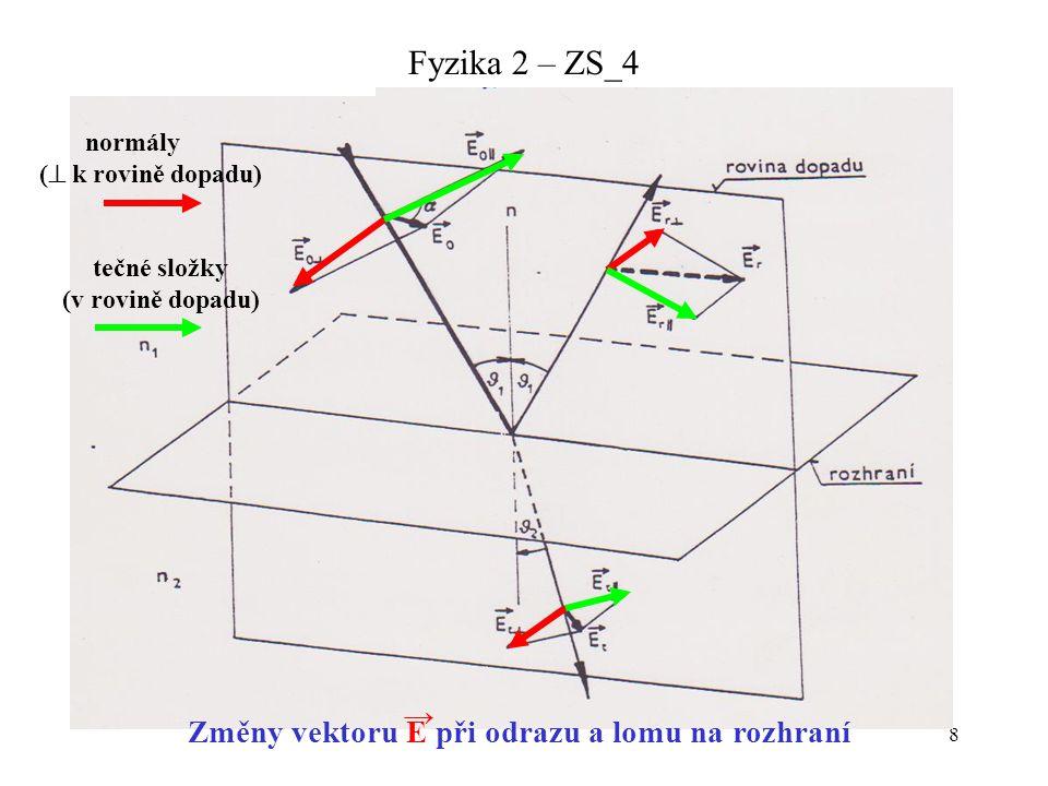 8 Změny vektoru E při odrazu a lomu na rozhraní normály (  k rovině dopadu) tečné složky (v rovině dopadu) →