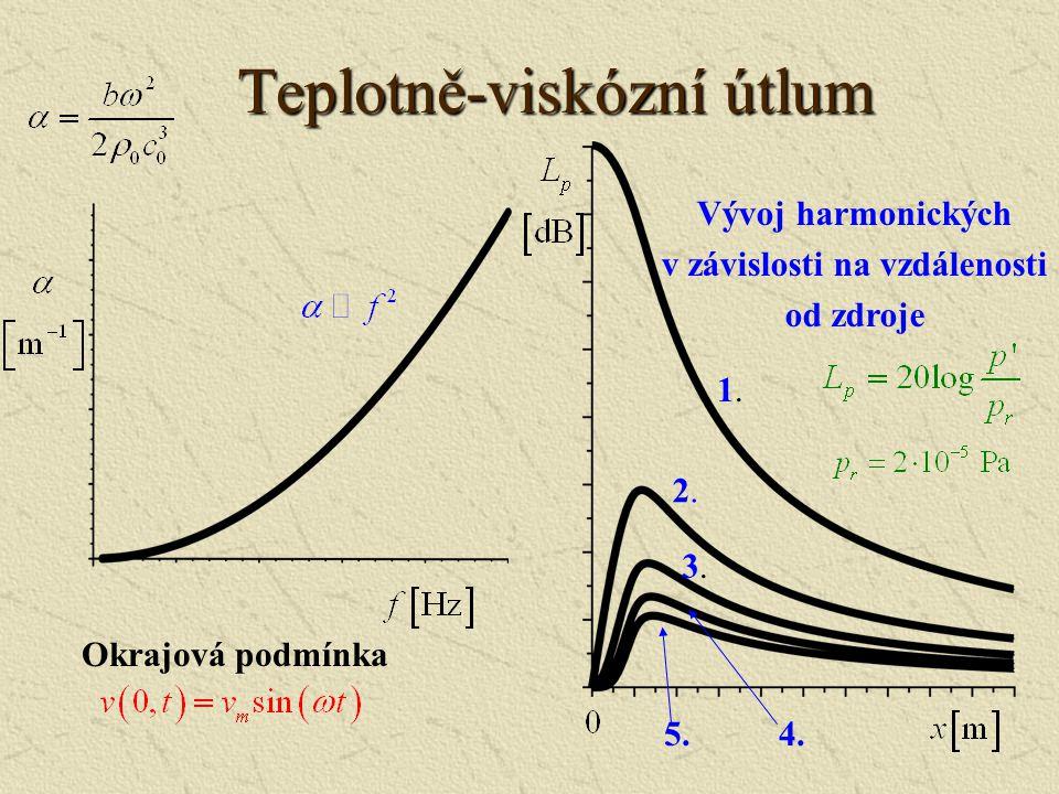 Zobecněná Burgersova rovnice Útlum vlivem viskozity a tepelné vodivosti Relaxační jevy Mezní vrstva Vlna Rovinná: Válcová: Kulová: Lineární časový ope
