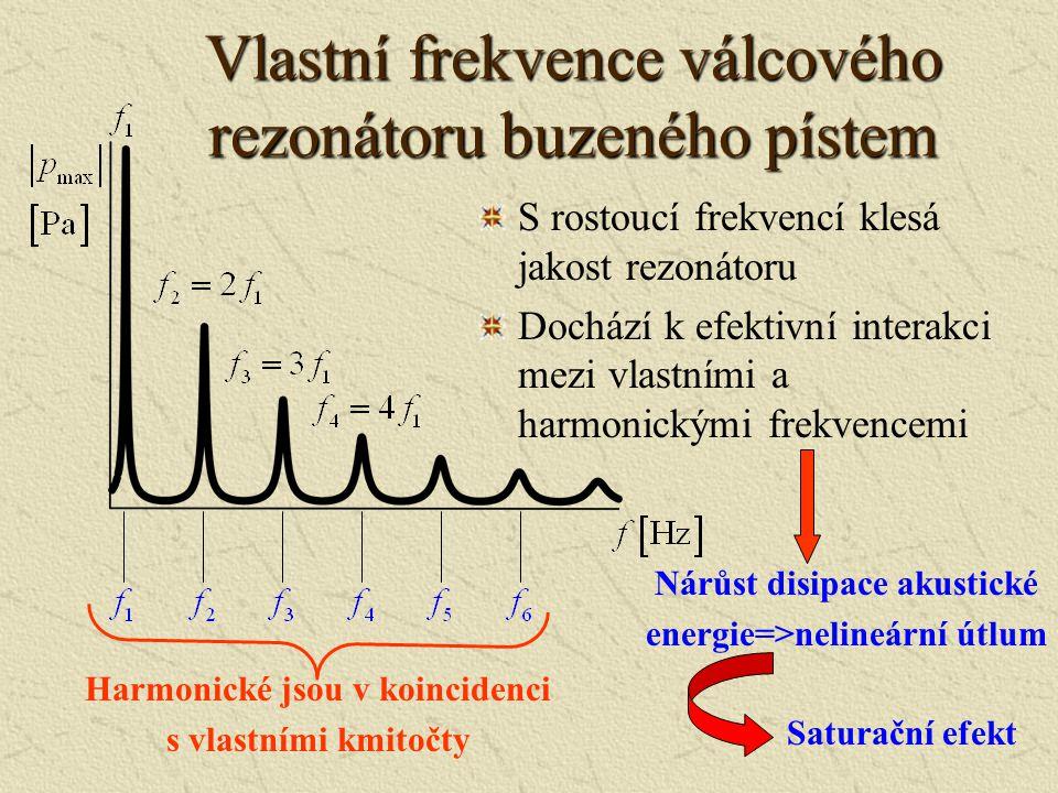 Válcový rezonátor Tekutina Vlastní kruhové frekvence: Celistvé násobky základní frekvence nehomogenní Burgersova rovnice