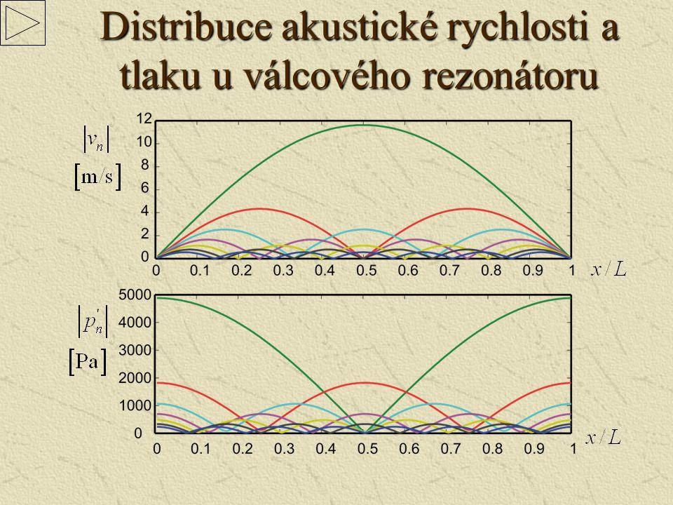 Buzení objemovou silou Tekutina Elektrodynamický vibrátor Válcový rezonátor Baňkový rezonátor Umožňuje realizovat RMS