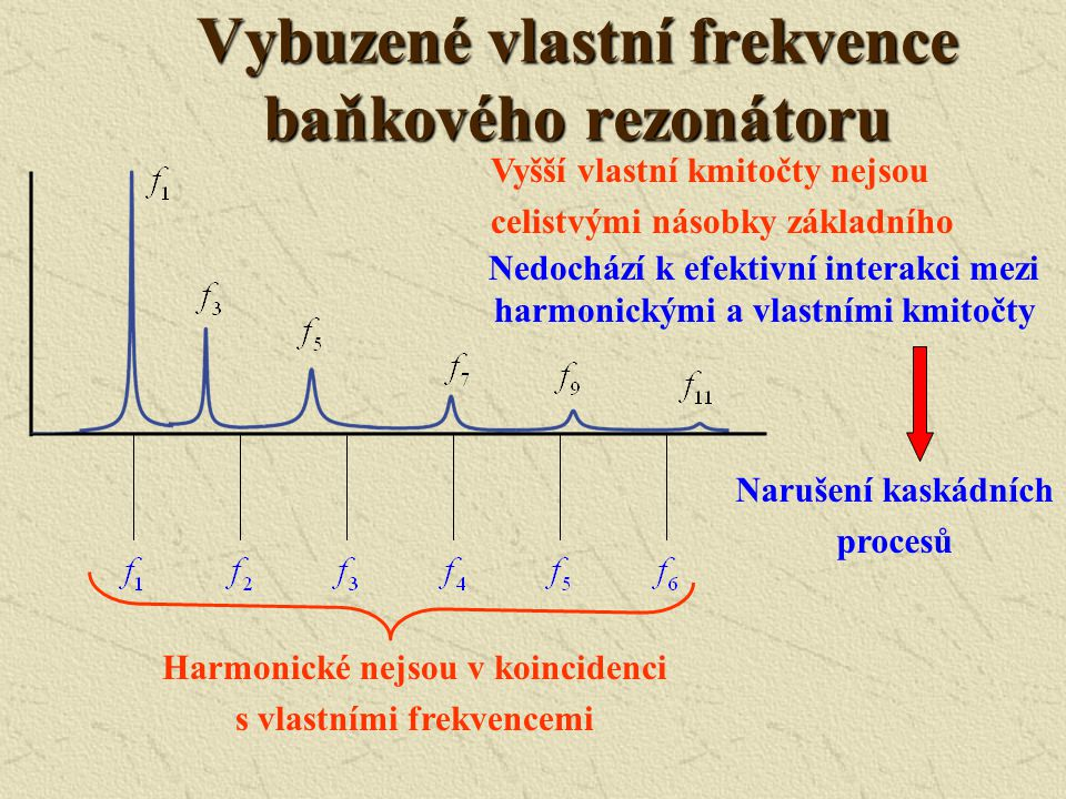Distribuce akustické rychlosti a tlaku u válcového rezonátoru