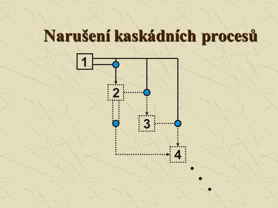 Vybuzené vlastní frekvence baňkového rezonátoru Harmonické nejsou v koincidenci s vlastními frekvencemi Nedochází k efektivní interakci mezi harmonick