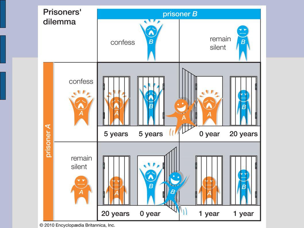Rozpory teorie s experimenty Ve vězňově dilematu mají oba hráči dvě možnosti – spolupracovat nebo zradit.