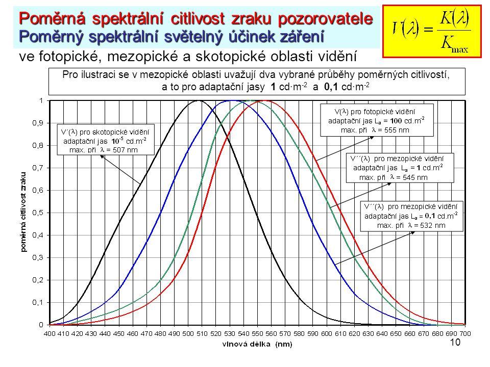 10 Poměrná spektrální citlivost zraku pozorovatele Poměrný spektrální světelný účinek záření Pro ilustraci se v mezopické oblasti uvažují dva vybrané