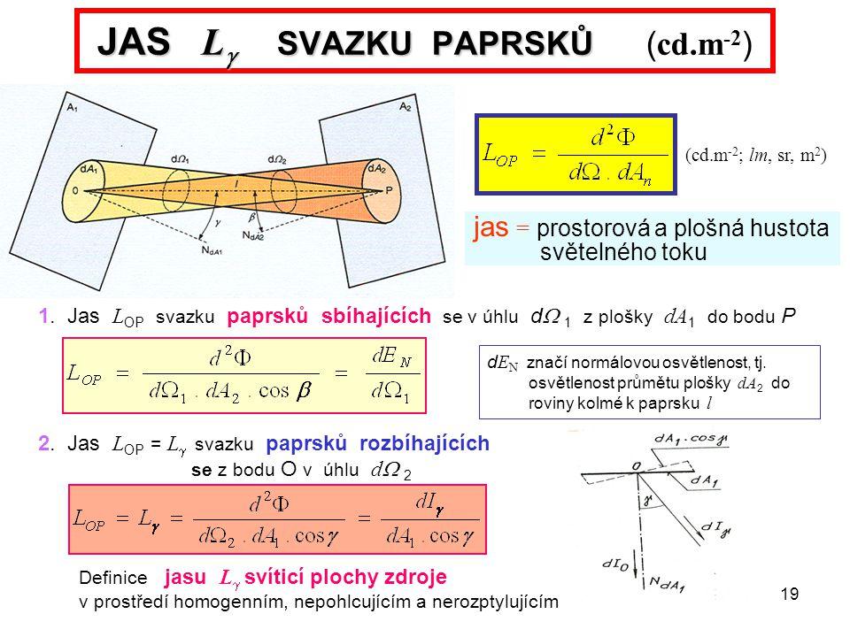 19 JAS L  SVAZKU PAPRSKŮ JAS L  SVAZKU PAPRSKŮ ( cd.m -2 ) jas = prostorová a plošná hustota světelného toku (cd.m -2 ; lm, sr, m 2 ) 1. Jas L OP sv