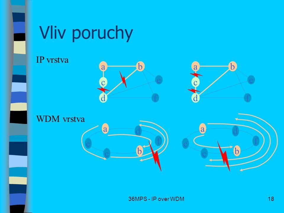 36MPS - IP over WDM18 Vliv poruchy IP vrstva WDM vrstva c a b d f e a b a c d b e f a c d b ab c a b d f e a b a c d b e f a c d b ab