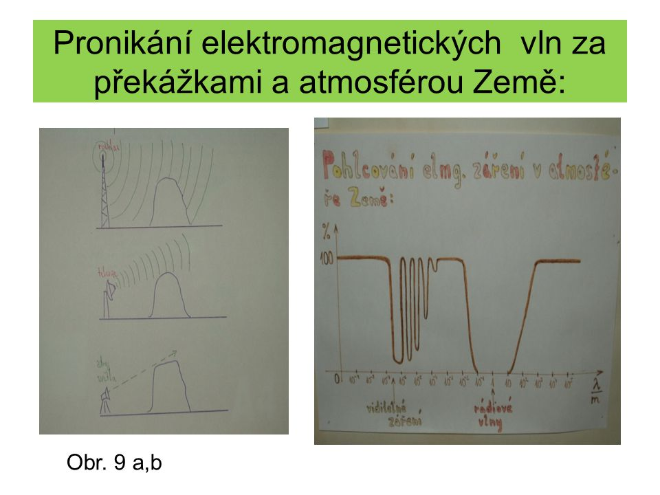Pronikání elektromagnetických vln za překážkami a atmosférou Země: Obr. 9 a,b