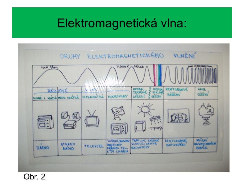 Přehled elektromagnetických vln: Obr. 3