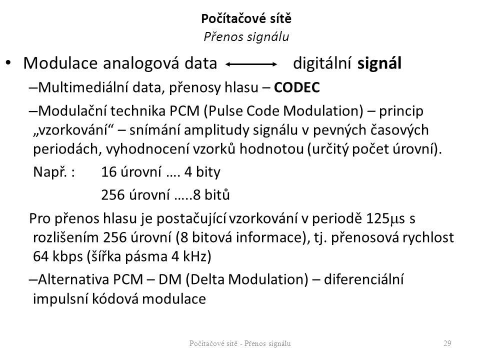 Počítačové sítě Přenos signálu Modulace analogová data digitální signál – Multimediální data, přenosy hlasu – CODEC – Modulační technika PCM (Pulse Co