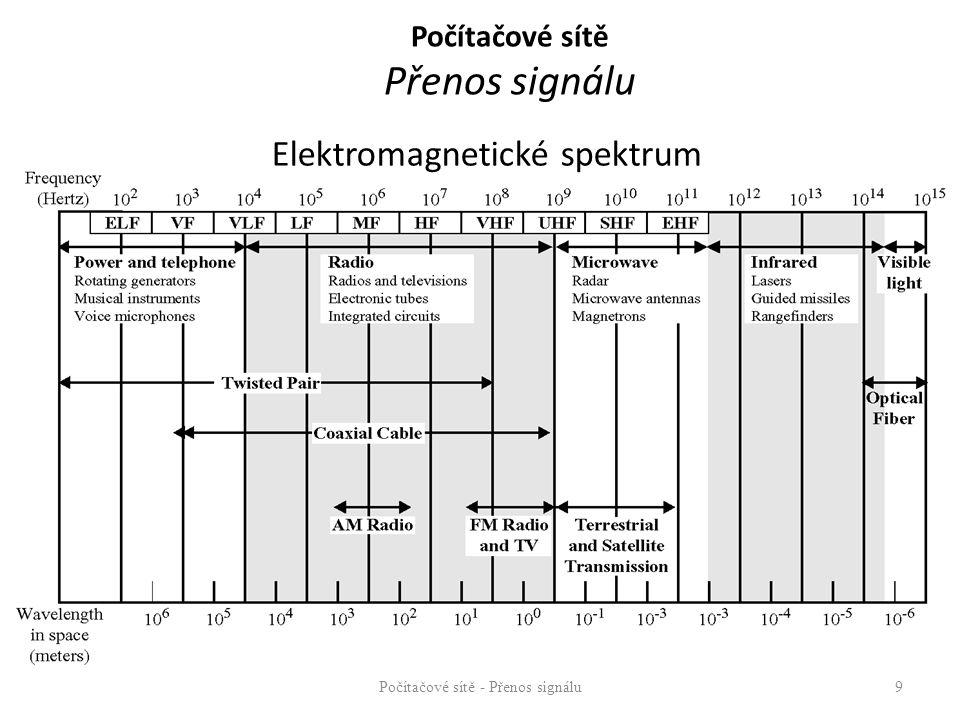 Počítačové sítě Přenos signálu Problémy při přenosech signálu – zkreslení – útlum – zpoždění – rušení – parazitní signál – šum Řešení – přenosové technologie – specifikace elektrických a světelných charakteristik přenosových médií – specifikace maximálních délek segmentů vodičů – volba vhodného typu modulace nebo kódování – atd.