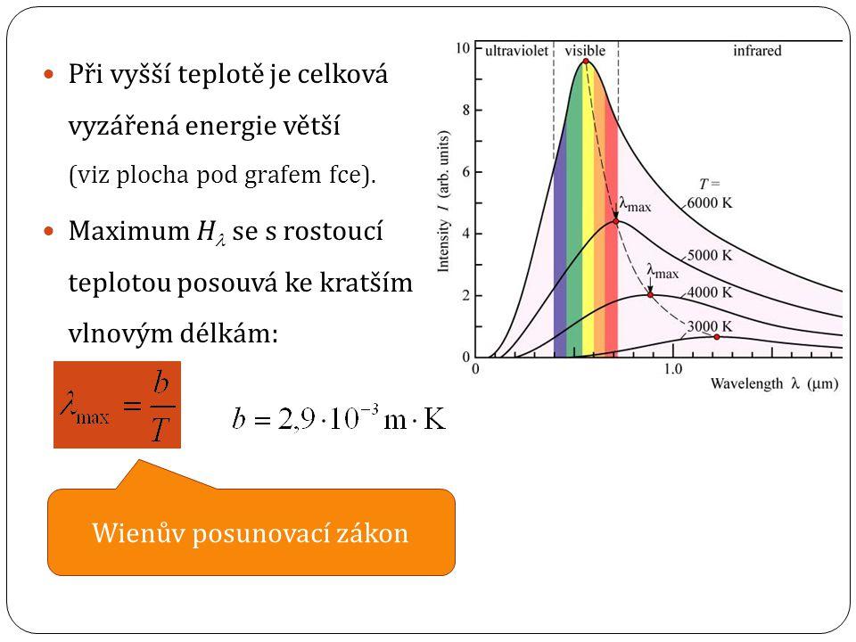 Při vyšší teplotě je celková vyzářená energie větší (viz plocha pod grafem fce).