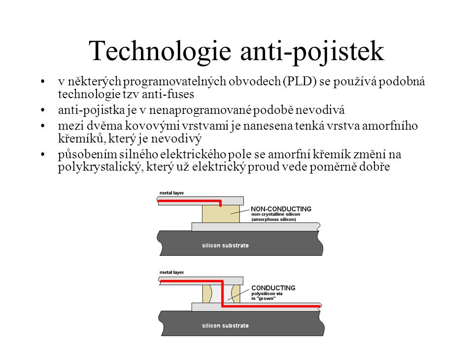Technologie anti-pojistek v některých programovatelných obvodech (PLD) se používá podobná technologie tzv anti-fuses anti-pojistka je v nenaprogramované podobě nevodivá mezi dvěma kovovými vrstvami je nanesena tenká vrstva amorfního křemíků, který je nevodivý působením silného elektrického pole se amorfní křemík změní na polykrystalický, který už elektrický proud vede poměrně dobře